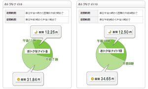 東京電力,おトクなナイト,夜間割引,料金,お得