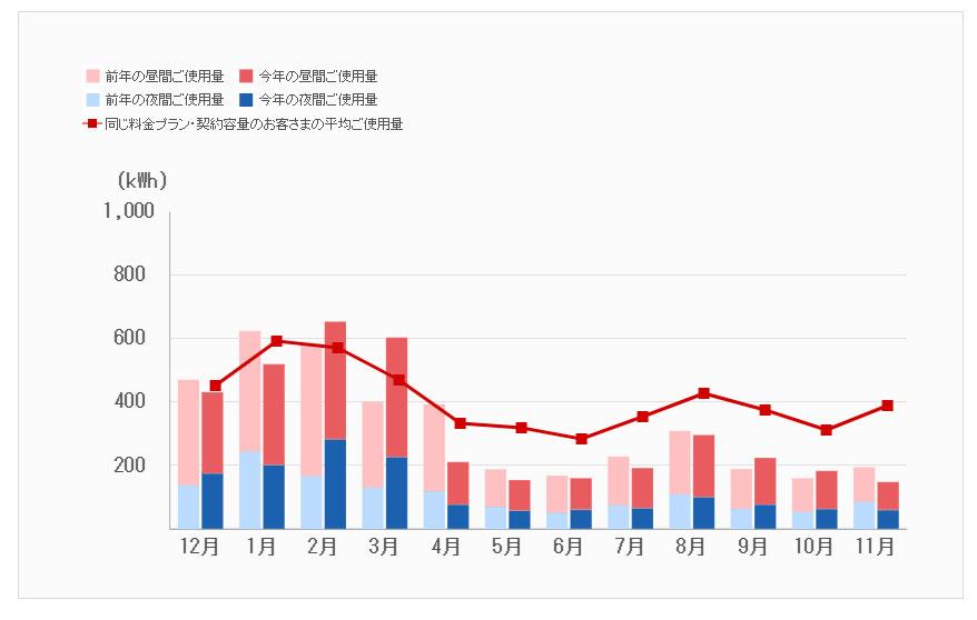 とうきょうでんりょく,東京,電力,1年間,グラフ,平均,5人家族