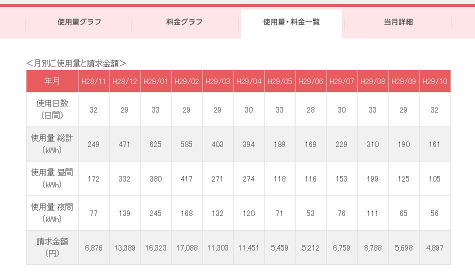 東京電力,安い,比較,ランキング,電気,会社,比較